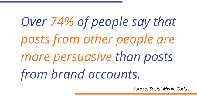74% of people say that post from other people are more persuasive than posts from brand accounts