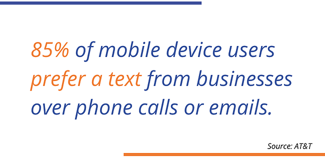 AT&T 85% of movie device users prefer a text from businesses over phone calls or emails