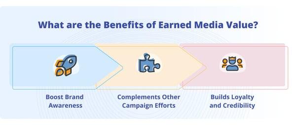 Benefits of Earned Media Value