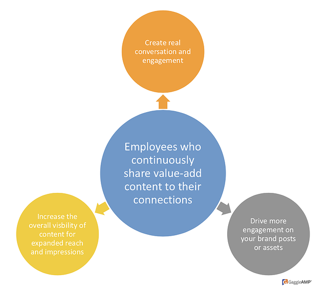 Benefits of employees sharing content
