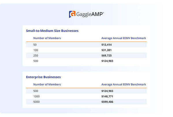 Earned Media Value Benchmarks for Employee Advocacy with GaggleAMP