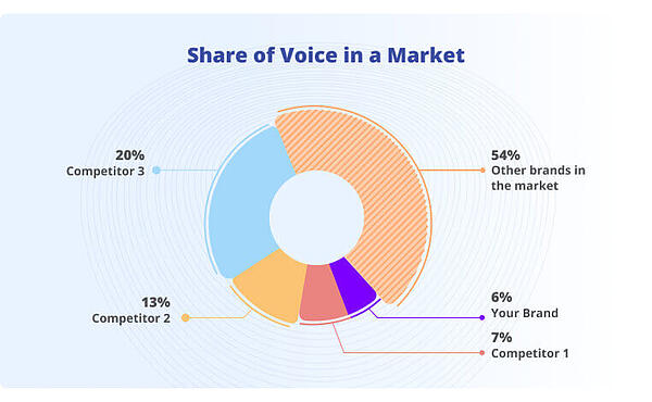 Example of Share of Voice in Market