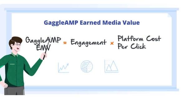 GaggleAMP Employee Earned Media Value