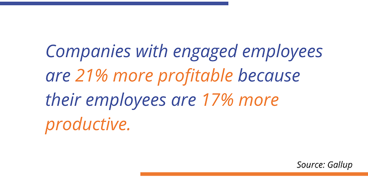 Gallup Companies with engaged employees are 21% more profitable because their employees are 17% more productive