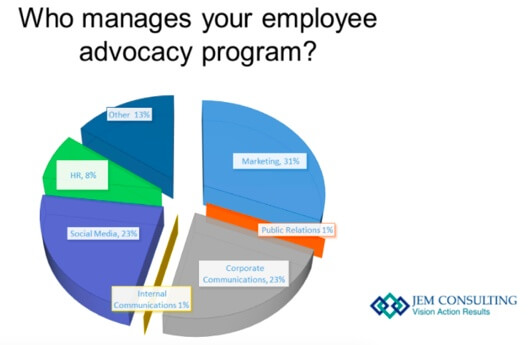 Who manages employee advocacy programs.jpg