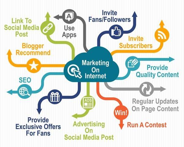 GA Content Marketing