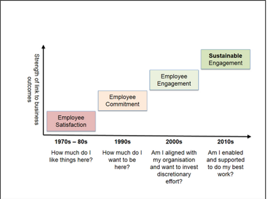 History of Employee Engagement