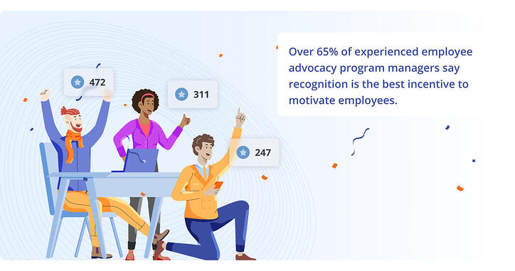 Over 65% of experiences employee advocacy program managers say regognition is the best incentive to motivate employees