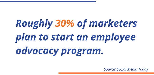 Roughly 30% of marketers plan to start an employee advocacy program