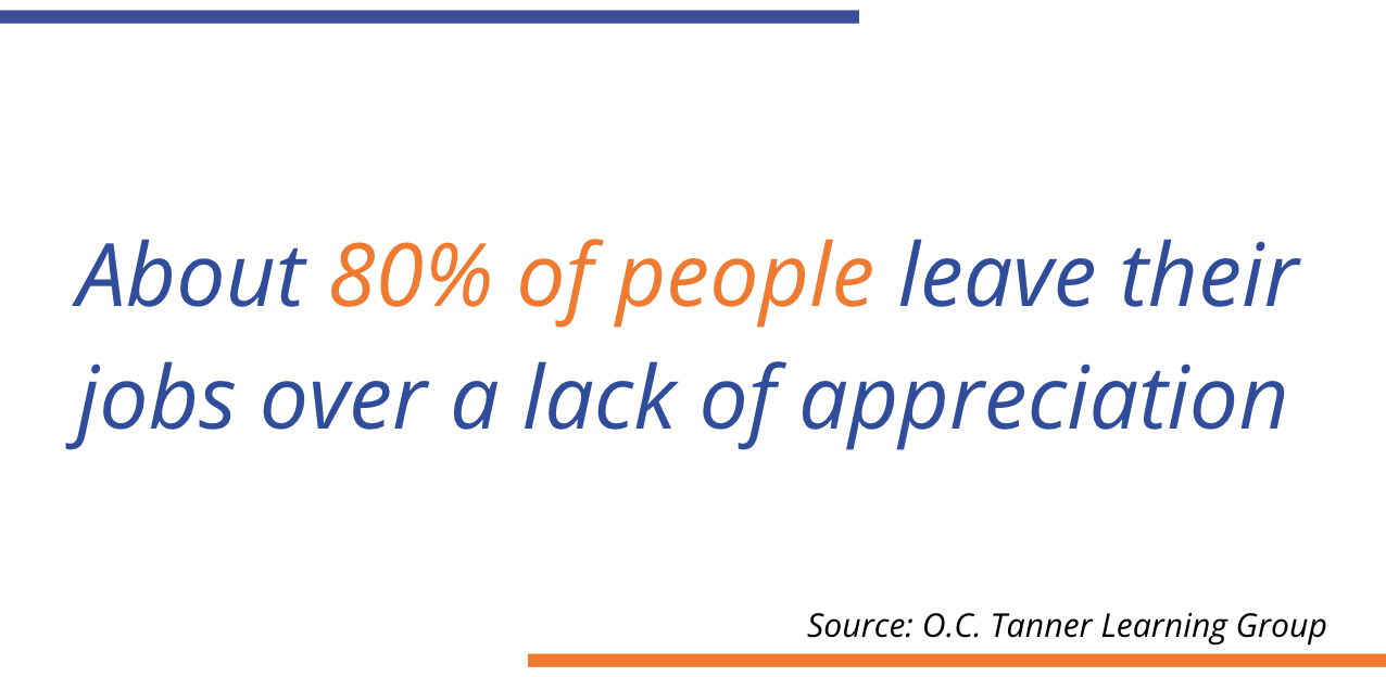 80% of people leave their jobs over a lack of a appreciation OC Tanner Learning Group