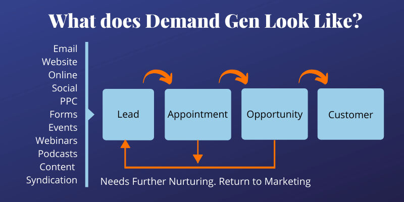What does Demand Gen Look Like
