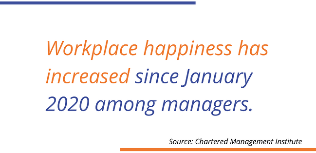 Workplace Happiness has increased since January 2020 among managers