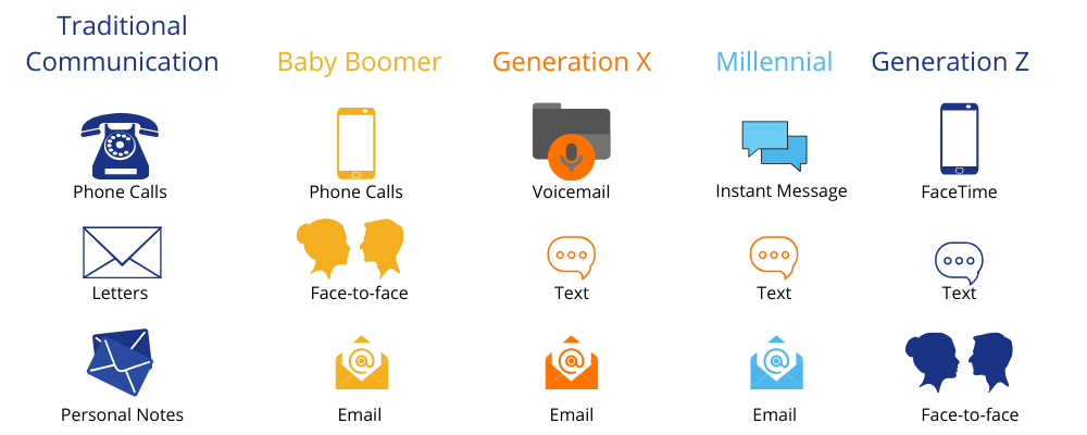 Communication Strategies by Generations