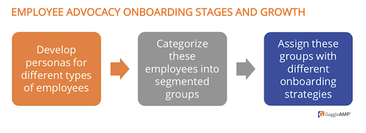 Employee-advocacy-onboarding-statges