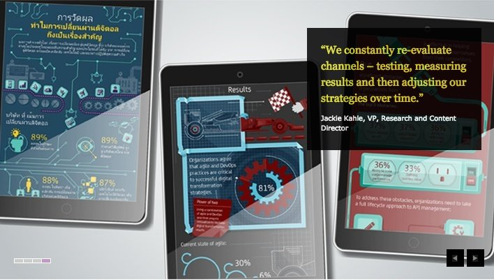 CA Technologies A model of research-driven content marketing.jpg