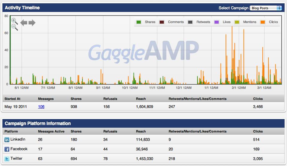 GaggleAMP Activity Timeline
